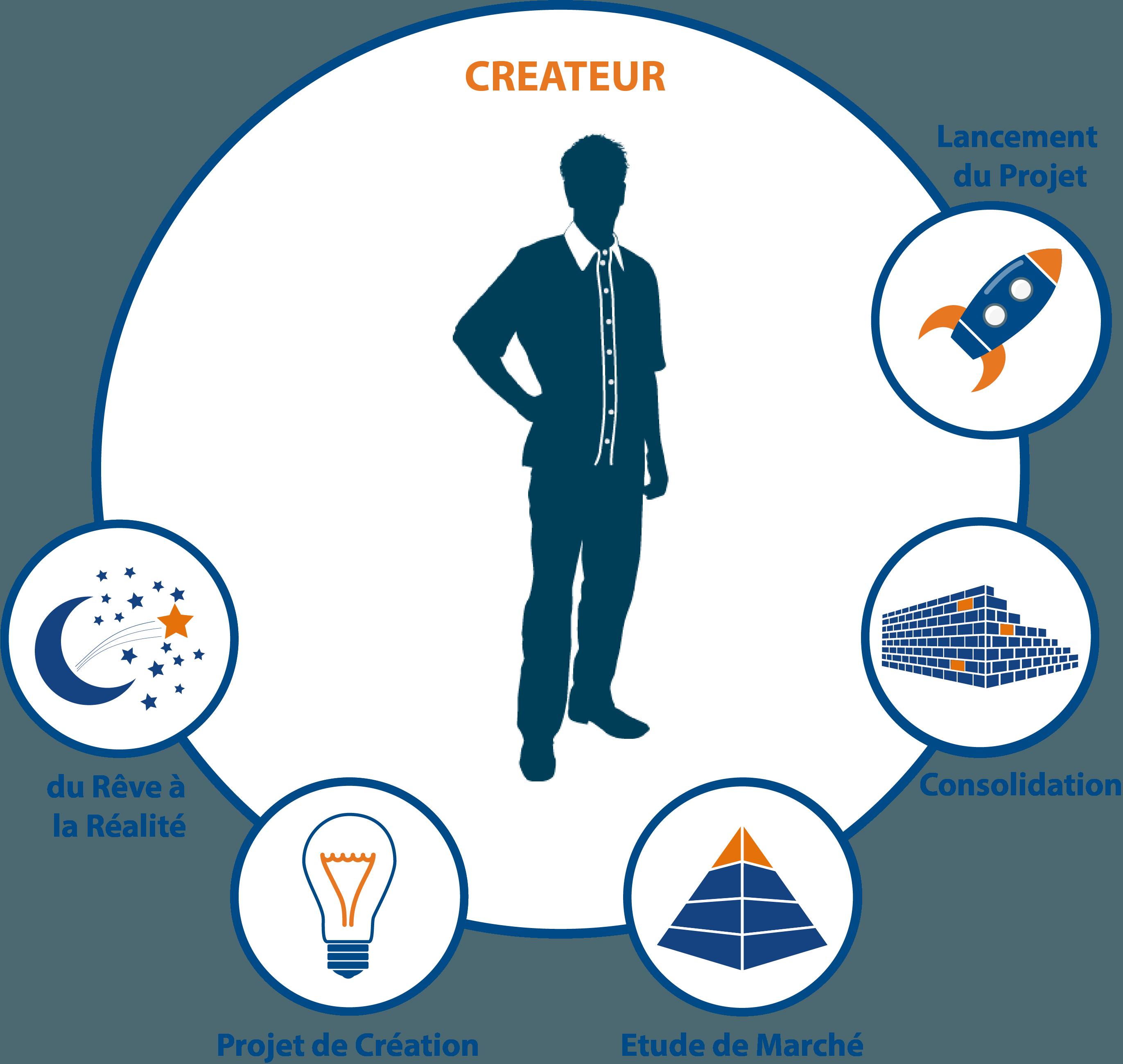 La création d'entreprise, de l'idée au lancement du Projet